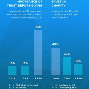 Falling donor trust is a major problem for nonprofits in 2019